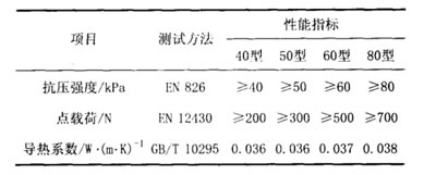 屋面岩棉保温材料产品性能参数推荐